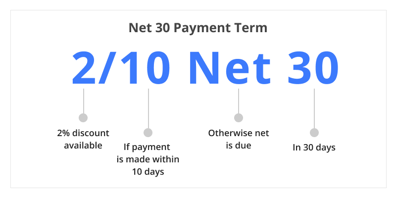 Net 30 payment terms example
